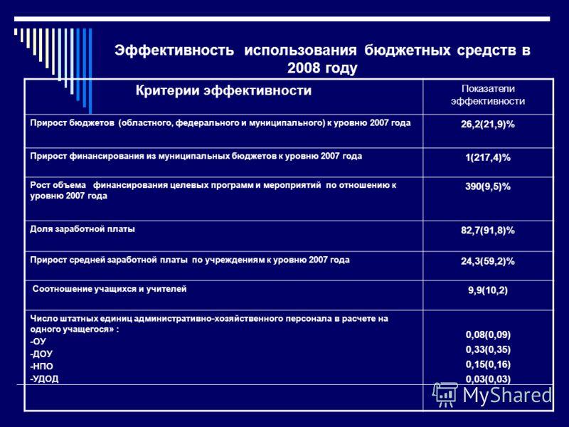 Эффективность использования бюджетных средств в 2008 году Критерии эффективности Показатели эффективности Прирост бюджетов (областного, федерального и муниципального) к уровню 2007 года 26,2(21,9)% Прирост финансирования из муниципальных бюджетов к у