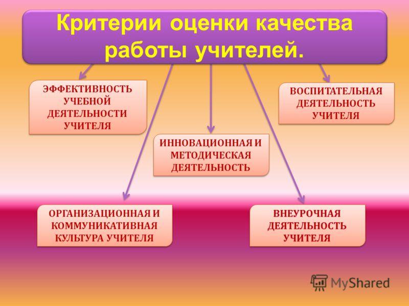 Критерии оценки качества работы учителей. ЭФФЕКТИВНОСТЬ УЧЕБНОЙ ДЕЯТЕЛЬНОСТИ УЧИТЕЛЯ ИННОВАЦИОННАЯ И МЕТОДИЧЕСКАЯ ДЕЯТЕЛЬНОСТЬ ВОСПИТАТЕЛЬНАЯ ДЕЯТЕЛЬНОСТЬ УЧИТЕЛЯ ОРГАНИЗАЦИОННАЯ И КОММУНИКАТИВНАЯ КУЛЬТУРА УЧИТЕЛЯ ВНЕУРОЧНАЯ ДЕЯТЕЛЬНОСТЬ УЧИТЕЛЯ