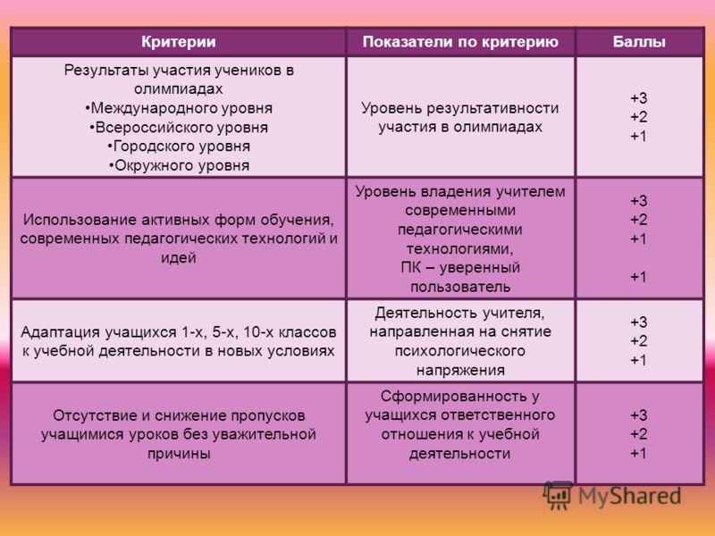 КритерииПоказатели по критериюБаллы Результаты участия учеников в олимпиадах Международного уровня Всероссийского уровня Городского уровня Окружного уровня Уровень результативности участия в олимпиадах +3 +2 +1 Использование активных форм обучения, с