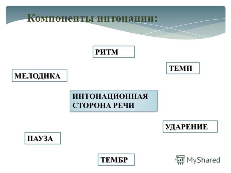 Компоненты интонации: МЕЛОДИКА РИТМ ТЕМП УДАРЕНИЕ ПАУЗА ТЕМБР ИНТОНАЦИОННАЯ СТОРОНА РЕЧИ