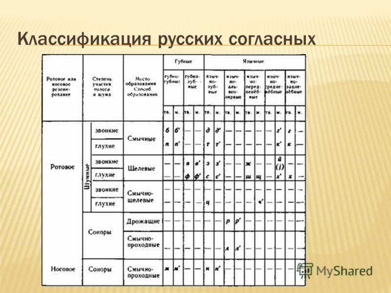 Классификация русских согласных