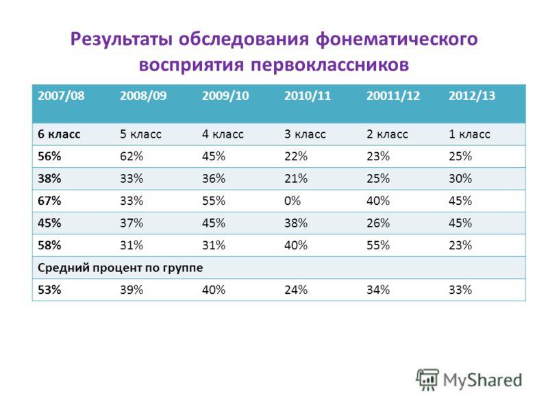 Результаты обследования фонематического восприятия первоклассников 2007/082008/092009/102010/1120011/122012/13 6 класс5 класс4 класс3 класс2 класс1 класс 56%62%45%22%23%25% 38%33%36%21%25%30% 67%33%55%0%40%45% 37%45%38%26%45% 58%31% 40%55%23% Средний