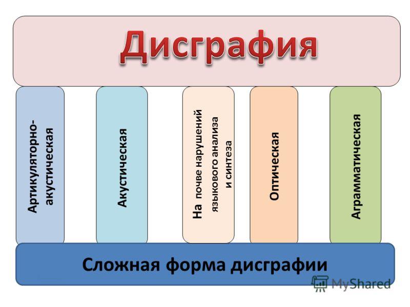 Артикуляторно- акустическая Акустическая Аграмматическая Оптическая Сложная форма дисграфии На почве нарушений языкового анализа и синтеза
