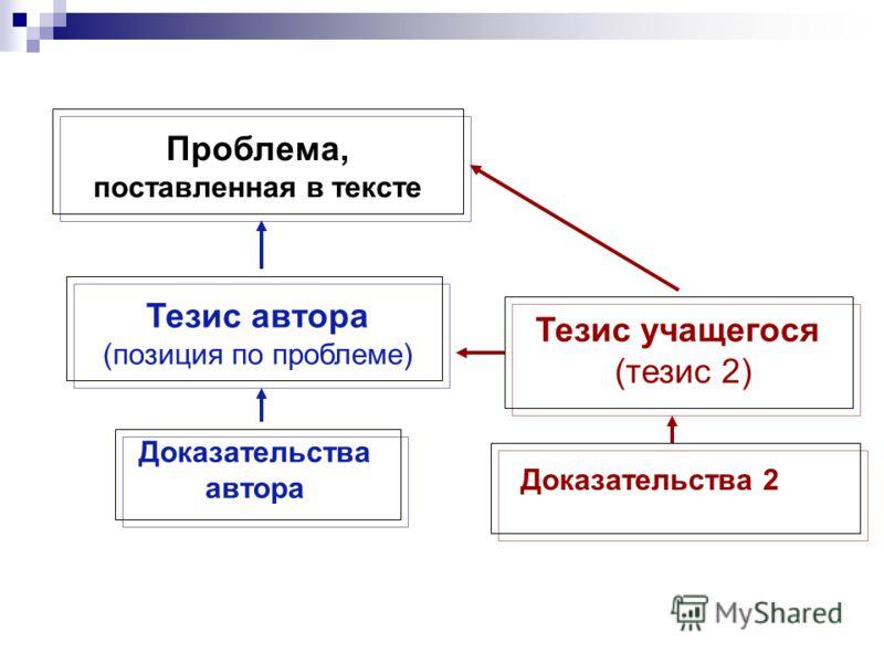 Проблема, поставленная в тексте Тезис автора (позиция по проблеме) Доказательства автора Тезис учащегося (тезис 2) Доказательства 2