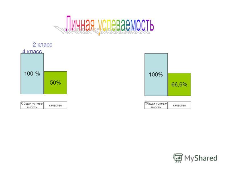 2 класс 4 класс 100 % 50% 100% 66,6% Общая успева- емость качество Общая успева- емость качество