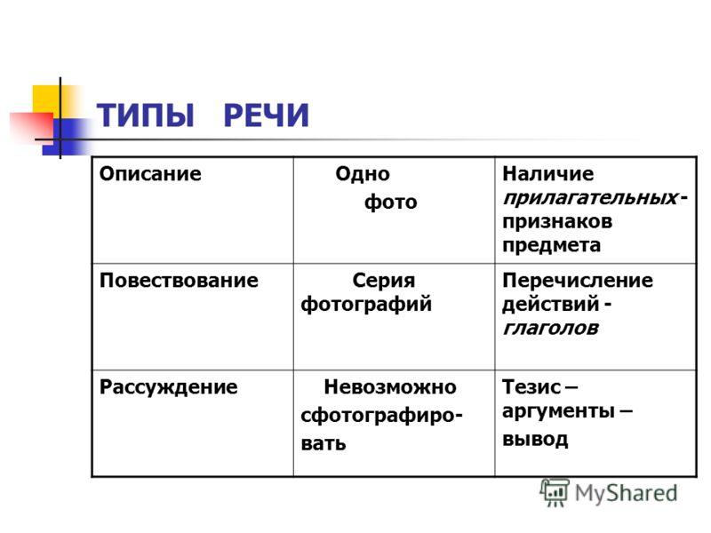 РАССУЖДЕНИЕ 1.Тезис (высказывается какая-то мысль); 2.Доказательство (или опровержение)этой мысли,т.е.аргументы и примеры к ним; 3.Вывод или заключение.