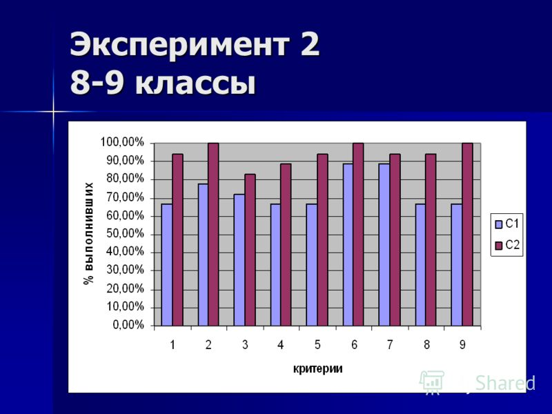 Эксперимент 2 8-9 классы