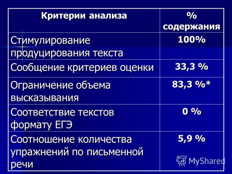 Критерии анализа % содержания Стимулирование продуцирования текста 100% Сообщение критериев оценки 33,3 % Ограничение объема высказывания 83,3 %* Соответствие текстов формату ЕГЭ 0 % Соотношение количества упражнений по письменной речи 5,9 %