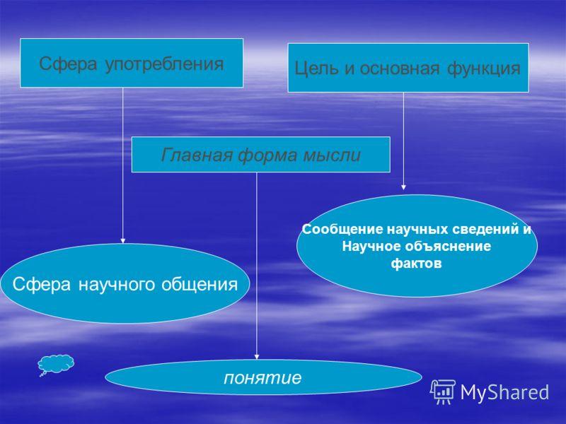 Сфера употребления Цель и основная функция Сфера научного общения Сообщение научных сведений и Научное объяснение фактов Главная форма мысли понятие