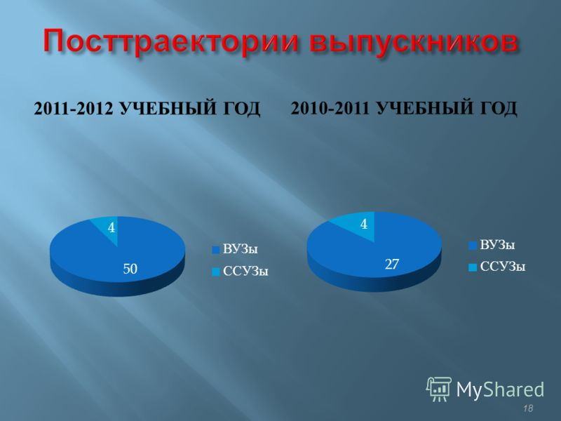 2011-2012 УЧЕБНЫЙ ГОД 2010-2011 УЧЕБНЫЙ ГОД 18