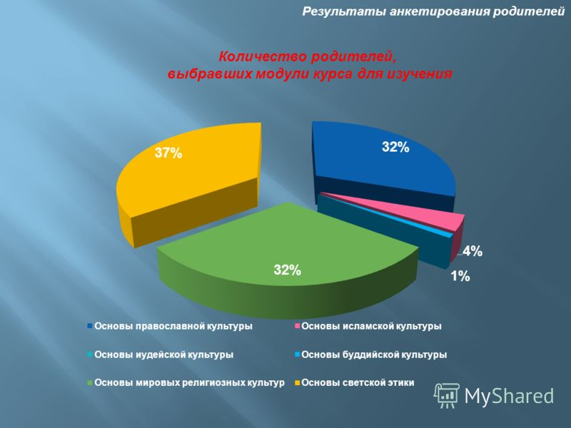 Результаты анкетирования родителей Количество родителей, выбравших модули курса для изучения
