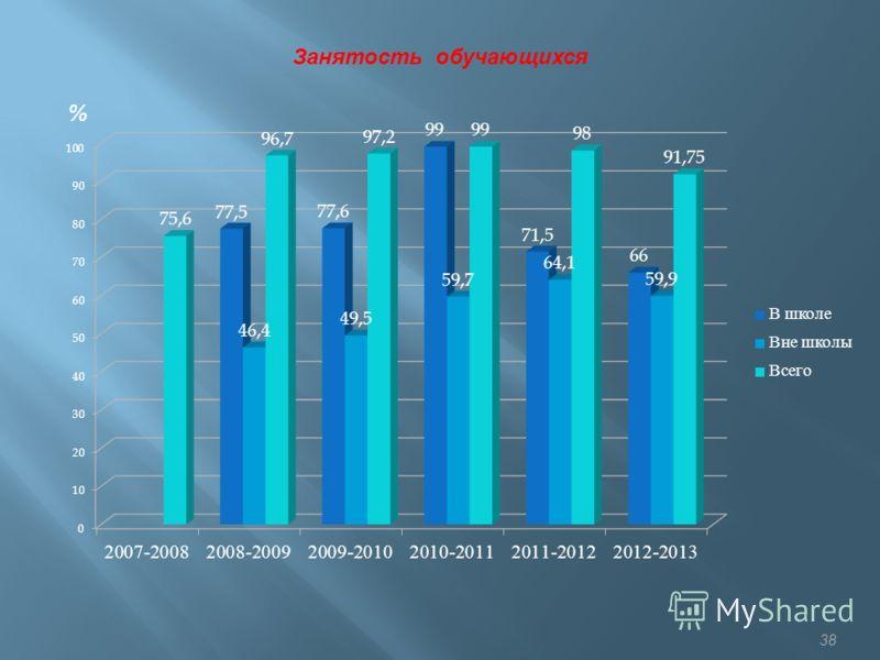38 % Занятость обучающихся