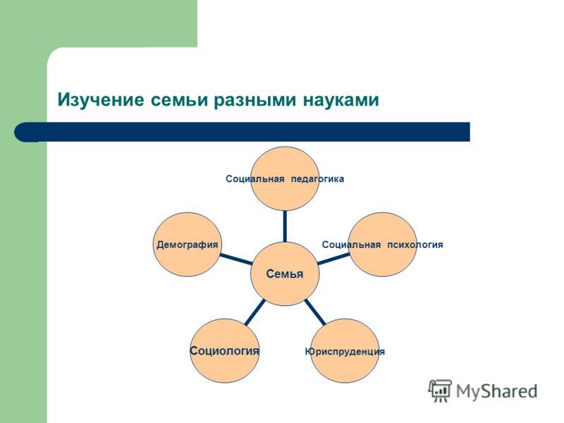 Изучение семьи разными науками Семья Социальная педагогика Социальная психология ЮриспруденцияСоциологияДемография