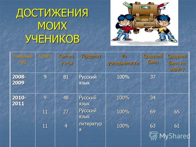 ДОСТИЖЕНИЯ МОИХ УЧЕНИКОВ Учебный год КлассКол-во уч-ся уч-сяПредмет %успеваемости Средний балл Средний балл по округу 2008- 2009 981 Русский язык 100%37 2010- 2011 9111148274 Русский язык литератур а 100%100%100%3469636561