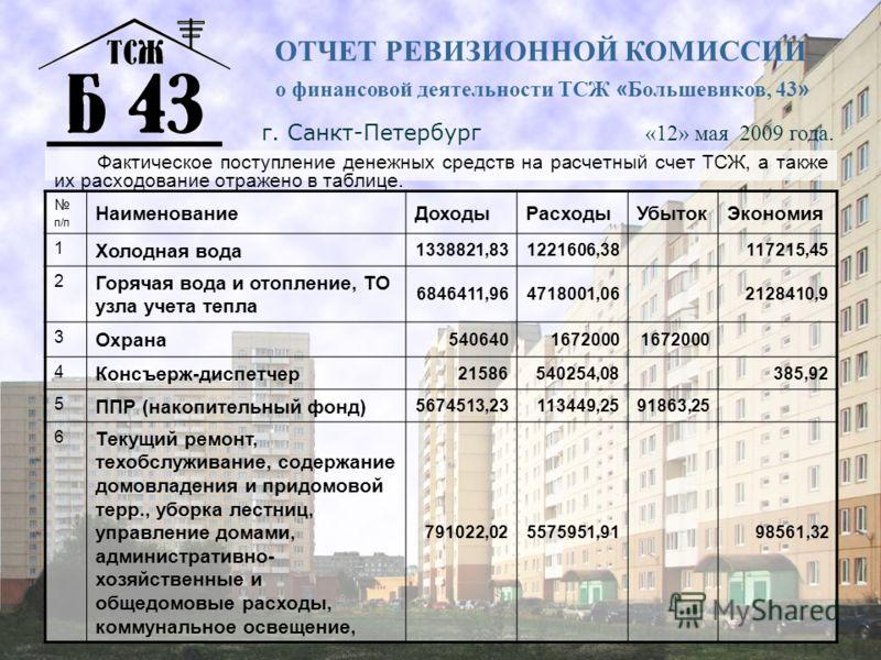 ОТЧЕТ РЕВИЗИОННОЙ КОМИССИИ о финансовой деятельности ТСЖ « Большевиков, 43 » г. Санкт-Петербург «12» мая 2009 года. п/п НаименованиеДоходыРасходыУбытокЭкономия 1 Холодная вода 1338821,831221606,38 117215,45 2 Горячая вода и отопление, ТО узла учета т