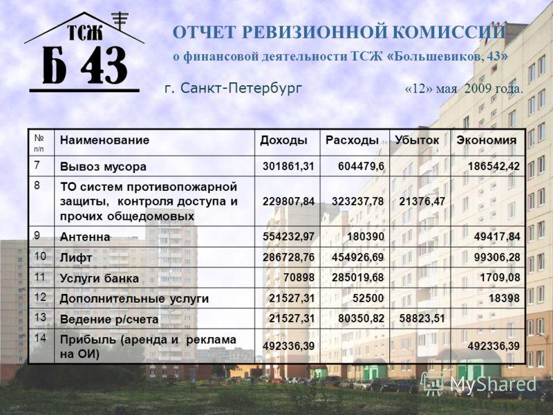 ОТЧЕТ РЕВИЗИОННОЙ КОМИССИИ о финансовой деятельности ТСЖ « Большевиков, 43 » г. Санкт-Петербург «12» мая 2009 года. п/п НаименованиеДоходыРасходыУбытокЭкономия 7 Вывоз мусора 301861,31604479,6186542,42 8 ТО систем противопожарной защиты, контроля дос
