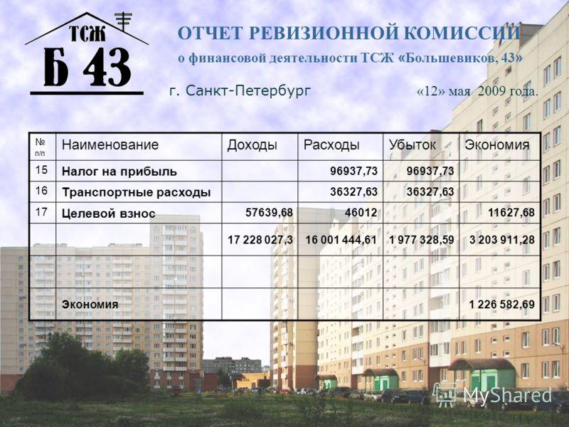 ОТЧЕТ РЕВИЗИОННОЙ КОМИССИИ о финансовой деятельности ТСЖ « Большевиков, 43 » г. Санкт-Петербург «12» мая 2009 года. п/п НаименованиеДоходыРасходыУбытокЭкономия 15 Налог на прибыль 96937,73 16 Транспортные расходы 36327,63 17 Целевой взнос 57639,68460