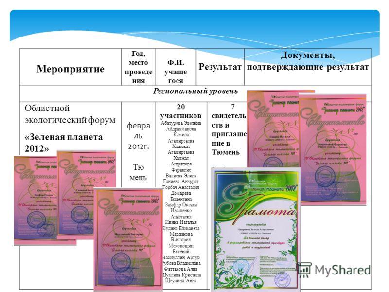 Мероприятие Год, место проведе ния Ф.И. учаще гося Результат Документы, подтверждающие результат Региональный уровень Областной экологический форум «Зеленая планета 2012» февра ль 2012г. Тю мень 20 участников Абатурова Эвелина Абдрахманова Камила Ага