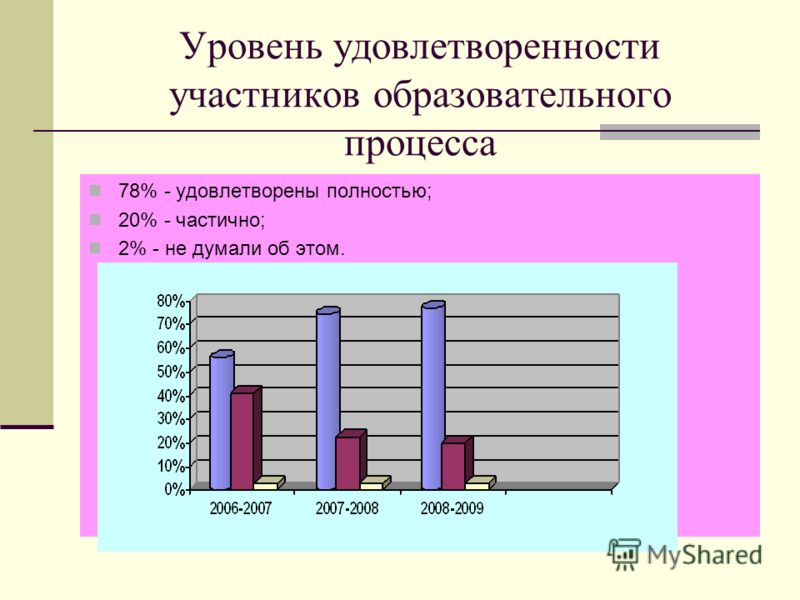 Уровень удовлетворенности участников образовательного процесса 78% - удовлетворены полностью; 20% - частично; 2% - не думали об этом.
