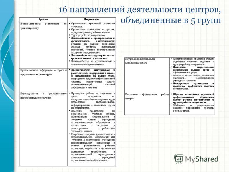 16 направлений деятельности центров, объединенные в 5 групп