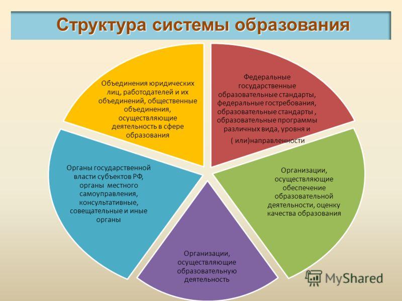 Федеральные государственные образовательные стандарты, федеральные гостребования, образовательные стандарты, образовательные программы различных вида, уровня и ( или)направленности Организации, осуществляющие обеспечение образовательной деятельности,