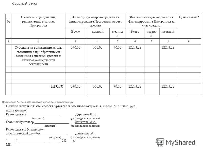 Сводный отчет тыс. рублей Название мероприятий, реализуемых в рамках Программы Всего предусмотрено средств на финансирование Программы за счет средств Фактически израсходовано на финансирование Программы за счет средств Примечание* Всегокраевойместны