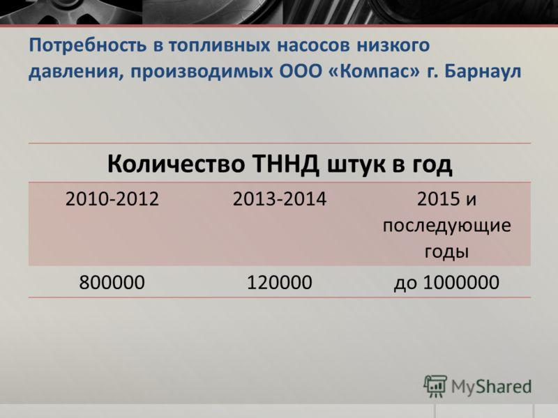 Потребность в топливных насосов низкого давления, производимых ООО «Компас» г. Барнаул Количество ТННД штук в год 2010-20122013-20142015 и последующие годы 800000120000до 1000000