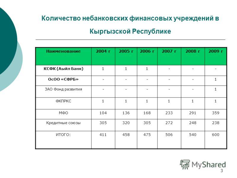 3 Количество небанковских финансовых учреждений в Кыргызской Республике Наименование2004 г2005 г2006 г2007 г2008 г2009 г КСФК (Аыйл Банк)111 --- ОсОО «СФРБ» ----- 1 ЗАО Фонд развития --- --1 ФКПРКС111111 МФО104136168233291359 Кредитные союзы305320305