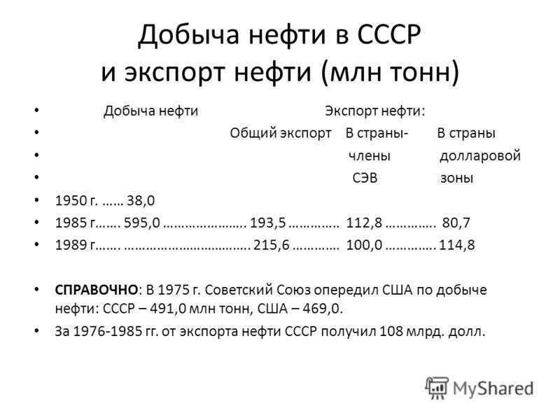 Добыча нефти в СССР и экспорт нефти (млн тонн) Добыча нефти Экспорт нефти: Общий экспорт В страны- В страны члены долларовой СЭВ зоны 1950 г. …… 38,0 1985 г……. 595,0 ………………….. 193,5 ………….. 112,8 ………….. 80,7 1989 г……. …………………………….. 215,6 …………. 100,0 …