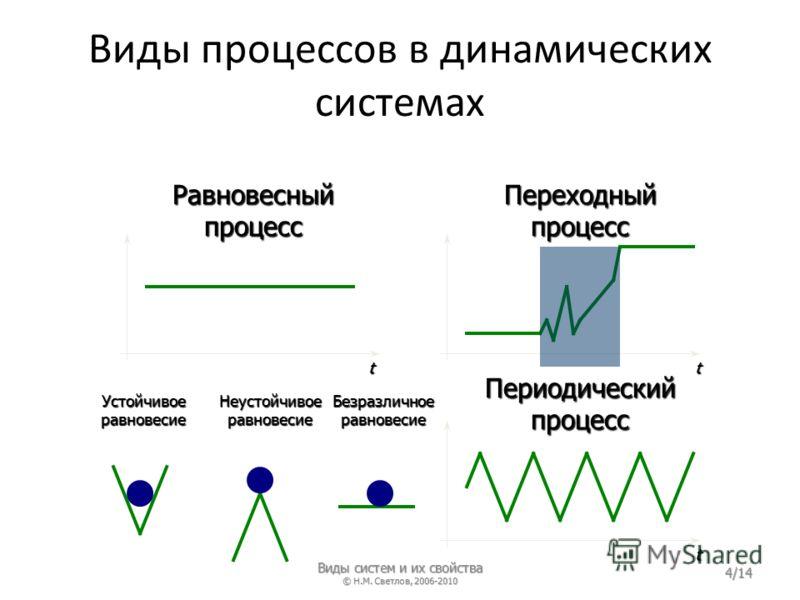 Виды процессов в динамических системах Равновесный процесс Переходный процесс Периодический процесс Устойчивое равновесие Неустойчивое равновесие Безразличное равновесие tt t Виды систем и их свойства © Н.М. Светлов, 2006-2010 4/14