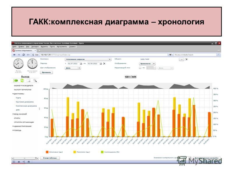 ГАКК:комплексная диаграмма – хронология