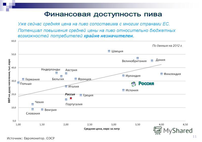 11 Источник: Евромонитор. ОЭСР Уже сейчас средняя цена на пиво сопоставима с многим странами ЕС. Потенциал повышения средней цены на пиво относительно бюджетных возможностей потребителей крайне незначителен. По данным на 2012 г.