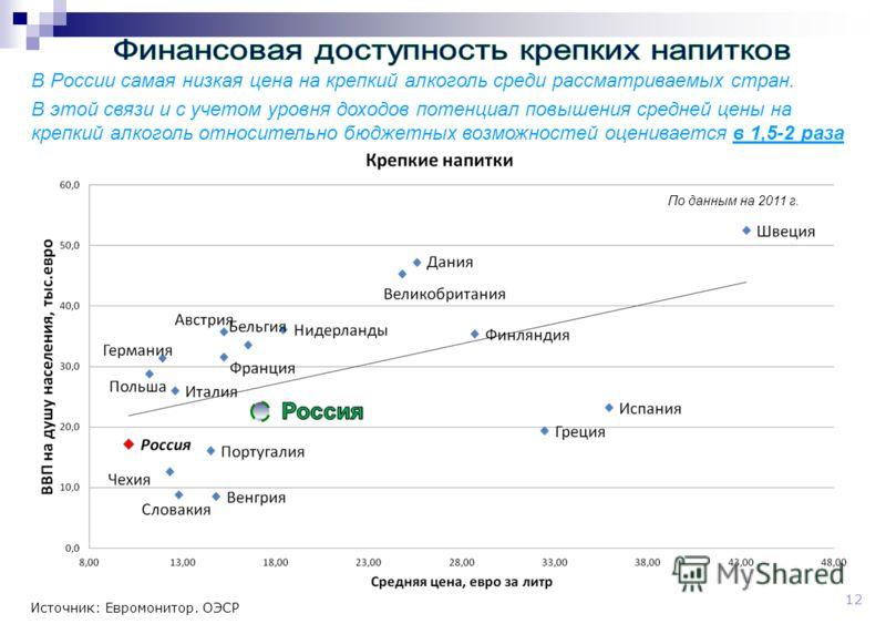 12 Источник: Евромонитор. ОЭСР В России самая низкая цена на крепкий алкоголь среди рассматриваемых стран. В этой связи и с учетом уровня доходов потенциал повышения средней цены на крепкий алкоголь относительно бюджетных возможностей оценивается в 1