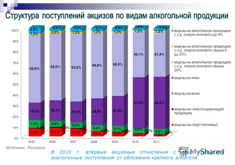 Источник: Росказна. В 2010 г. впервые акцизные отчисления с пива превысили аналогичные поступления от обложения крепкого алкоголя