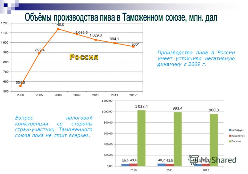 Производство пива в России имеет устойчиво негативную динамику с 2009 г. Вопрос налоговой конкуренции со стороны стран-участниц Таможенного союза пока не стоит всерьез.