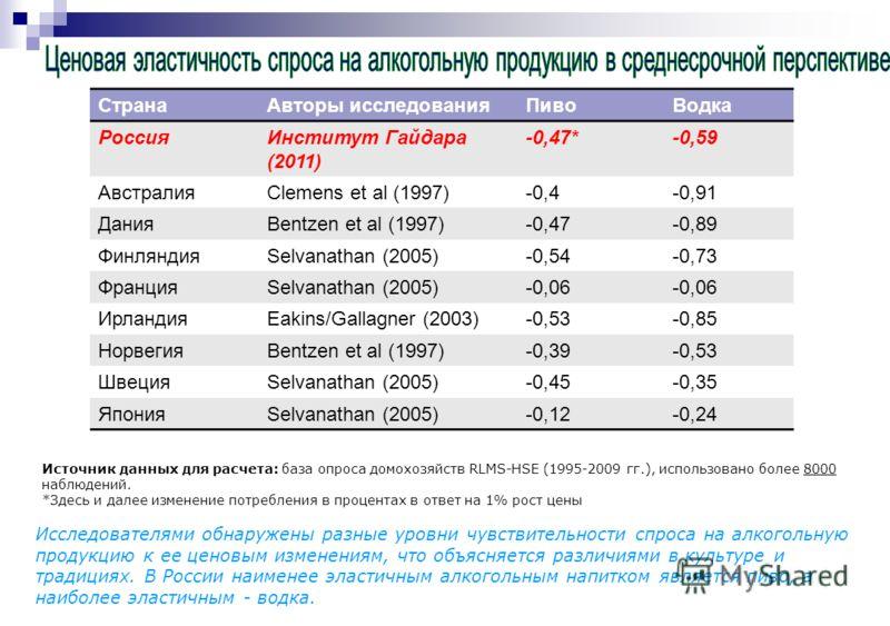Источник данных для расчета: база опроса домохозяйств RLMS-HSE (1995-2009 гг.), использовано более 8000 наблюдений. *Здесь и далее изменение потребления в процентах в ответ на 1% рост цены СтранаАвторы исследованияПивоВодка РоссияИнститут Гайдара (20