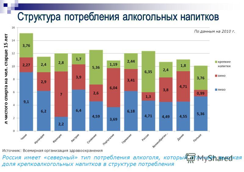 Источник: Всемирная организация здравоохранения Россия имеет «северный» тип потребления алкоголя, который отличает высокая доля крепкоалкогольных напитков в структуре потребления л чистого спирта на чел. старше 15 лет