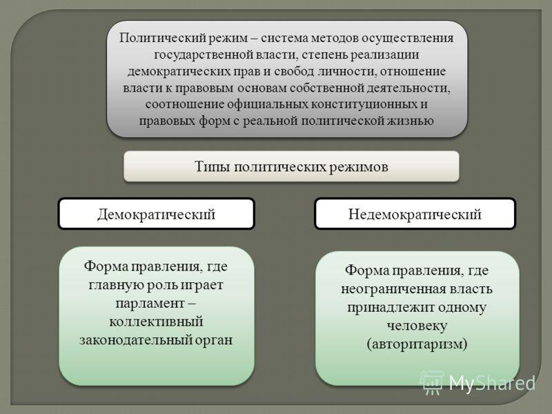 Политический режим – система методов осуществления государственной власти, степень реализации демократических прав и свобод личности, отношение власти к правовым основам собственной деятельности, соотношение официальных конституционных и правовых фор