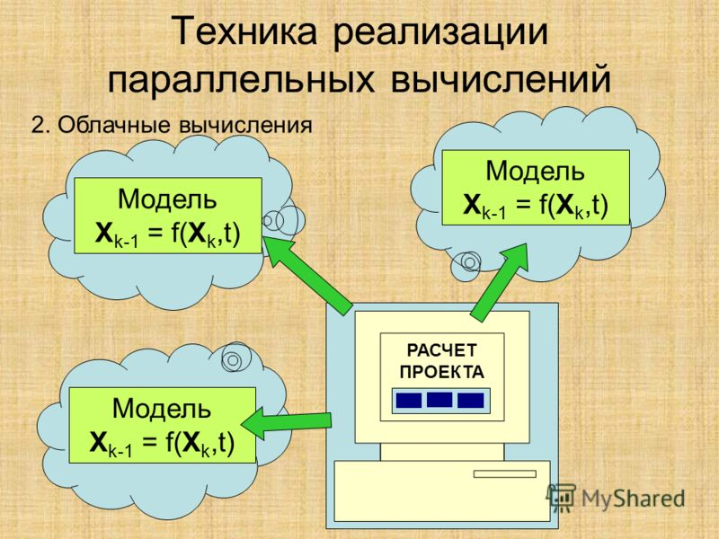Техника реализации параллельных вычислений 2. Облачные вычисления Модель X k-1 = f(X k,t) РАСЧЕТ ПРОЕКТА Модель X k-1 = f(X k,t) Модель X k-1 = f(X k,t)