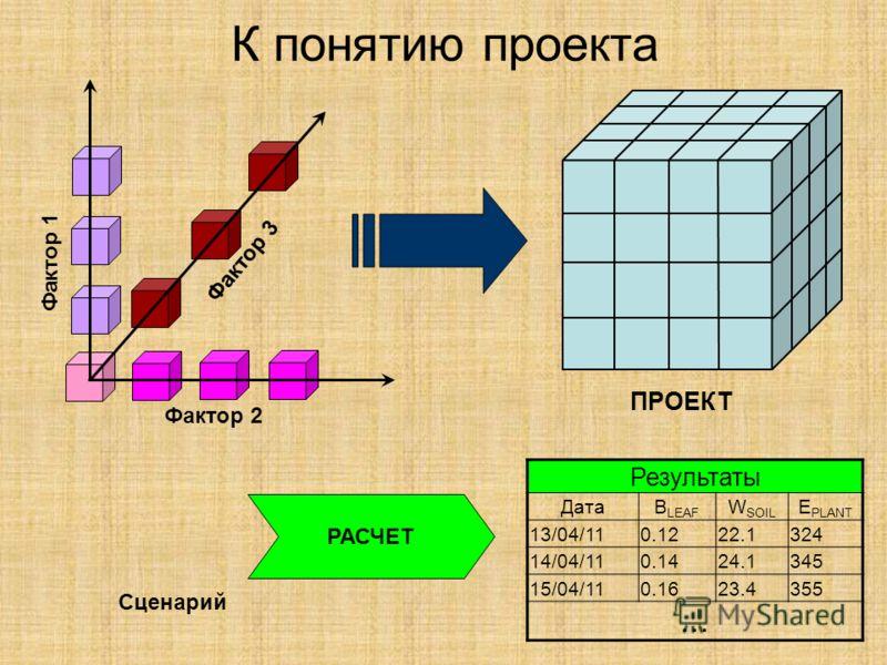ПРОЕКТ К понятию проекта Фактор 1 Фактор 2 Фактор 3 Сценарий РАСЧЕТ Результаты ДатаB LEAF W SOIL E PLANT 13/04/110.1222.1324 14/04/110.1424.1345 15/04/110.1623.4355 …