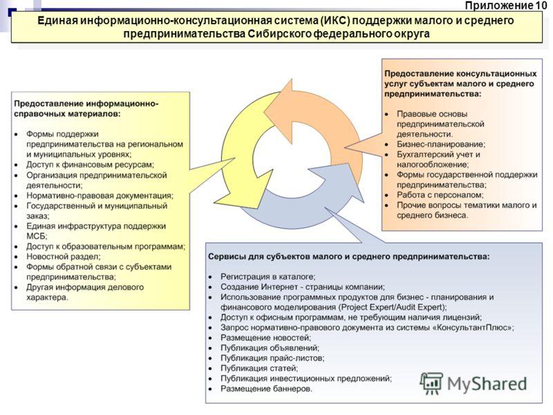 Единая информационно-консультационная система (ИКС) поддержки малого и среднего предпринимательства Сибирского федерального округа Приложение 10