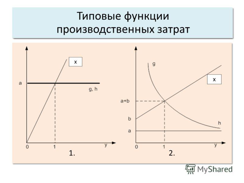 Общие свойства системы 1. 2. Типовые функции производственных затрат