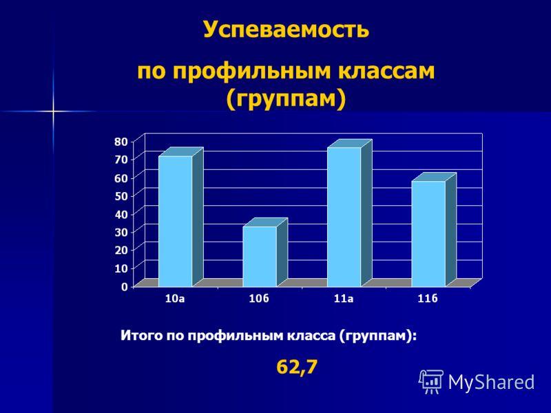 Успеваемость по профильным классам (группам) Итого по профильным класса (группам): 62,7