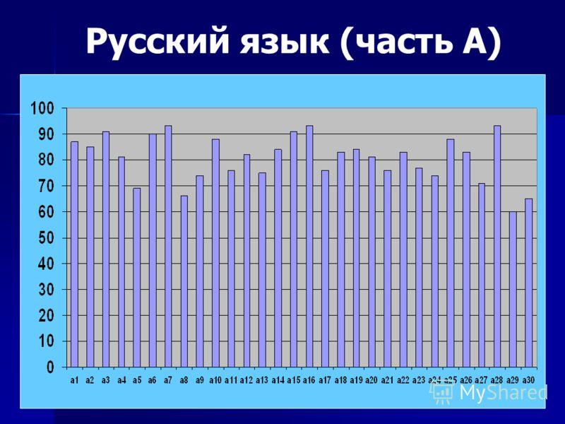 Русский язык (часть А)