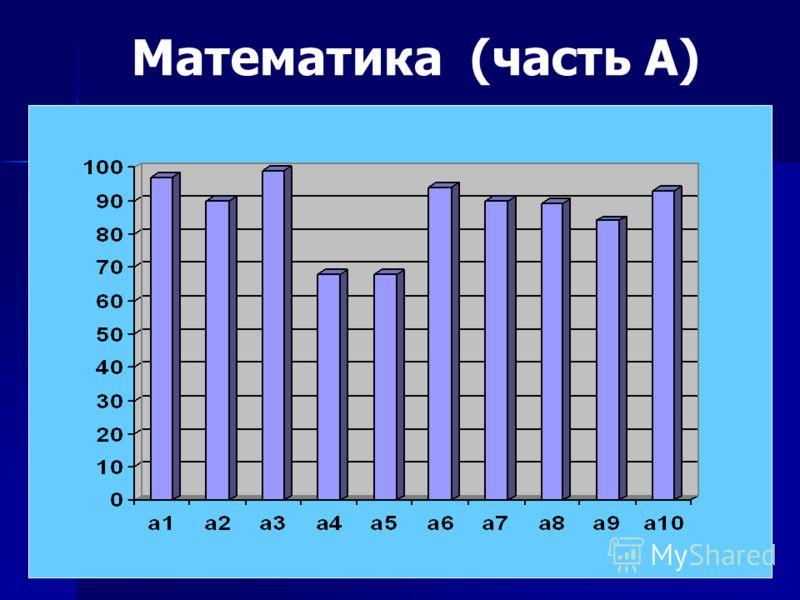 Математика (часть А)