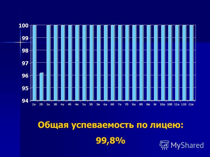 Общая успеваемость по лицею: 99,8%