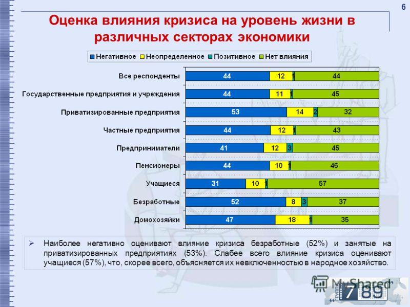 6 Оценка влияния кризиса на уровень жизни в различных секторах экономики Наиболее негативно оценивают влияние кризиса безработные (52%) и занятые на приватизированных предприятиях (53%). Слабее всего влияние кризиса оценивают учащиеся (57%), что, ско