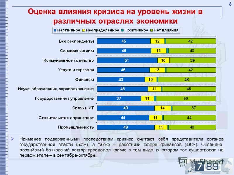 8 Оценка влияния кризиса на уровень жизни в различных отраслях экономики Наименее подверженными последствиям кризиса считают себя представители органов государственной власти (50%), а также – работники сфере финансов (48%). Очевидно, российский банко