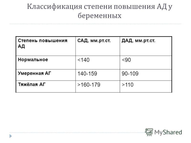 Классификация степени повышения АД у беременных Степень повышения АД САД, мм.рт.ст.ДАД, мм.рт.ст. Нормальное 110