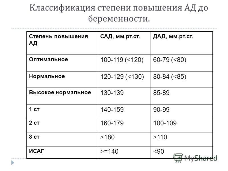 Классификация степени повышения АД до беременности. Степень повышения АД САД, мм.рт.ст.ДАД, мм.рт.ст. Оптимальное 100-119 (